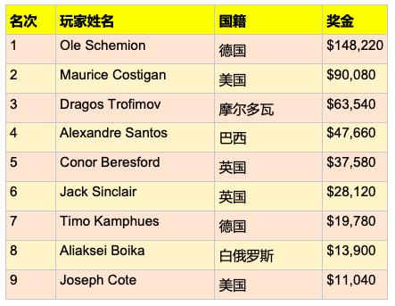 【蜗牛棋牌】Ole Schemion斩获http://www.woniuqipai.com/wp-content/uploads/2019/01/1547319894868377.png,100 PCA国家赛冠军,奖金8,220