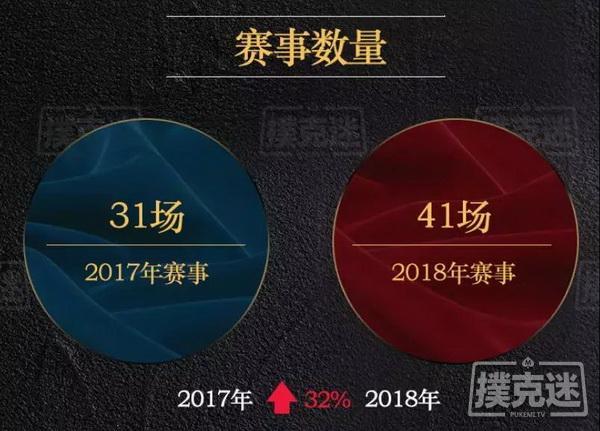 【蜗牛棋牌】2018年国内德州扑克线下赛事行业白皮书