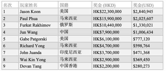 【蜗牛棋牌】Jason Koon斩获传奇百万短牌赛冠军,再创短牌总收入纪录