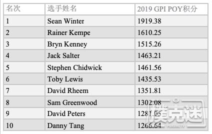 【蜗牛棋牌】GPI:Sean Winter领跑POY排名;Foxen仍位居总榜第一