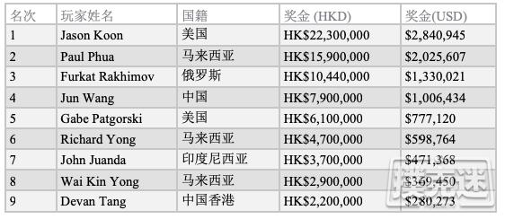 【蜗牛棋牌】Jason Koon斩获传奇百万短牌赛冠军