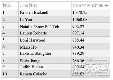 【蜗牛棋牌】GPI女子排行榜:Maria Ho有望赶超Kristen Bicknell