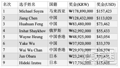 【蜗牛棋牌】Michael Soyza斩获APPT韩国站豪客赛冠军