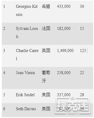 【蜗牛棋牌】EPT蒙特卡洛€10,300豪客赛:Charlie Carrel领跑终极六强!