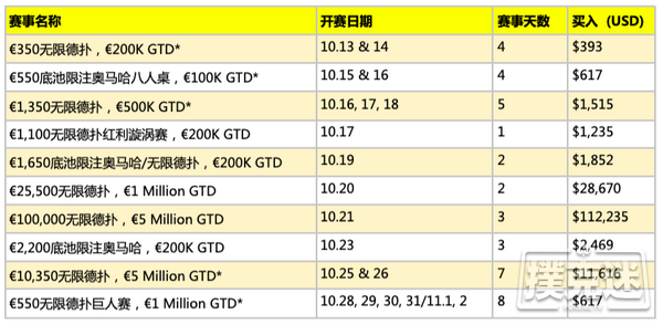 【蜗牛棋牌】2019WSOPE最终赛程敲定共计10条金手链赛事