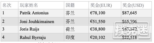【蜗牛棋牌】Patrik Antonius斩获PAPC €10,200锦标赛冠军