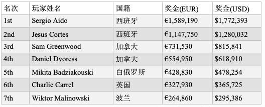 【蜗牛棋牌】Sergio Aido取得EPT蒙特卡洛€100,000超级豪客赛冠军,奖金http://www.woniuqipai.com/wp-content/uploads/2019/05/1556615106620638.png,772,393