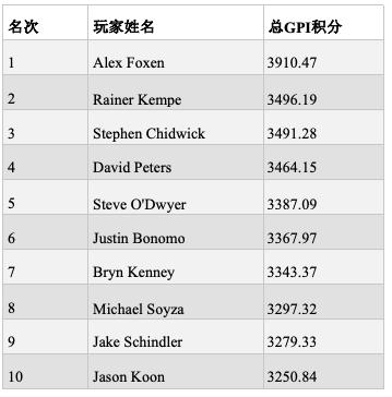 【蜗牛棋牌】GPI:Winter问鼎POY,Foxen仍领跑总榜排名