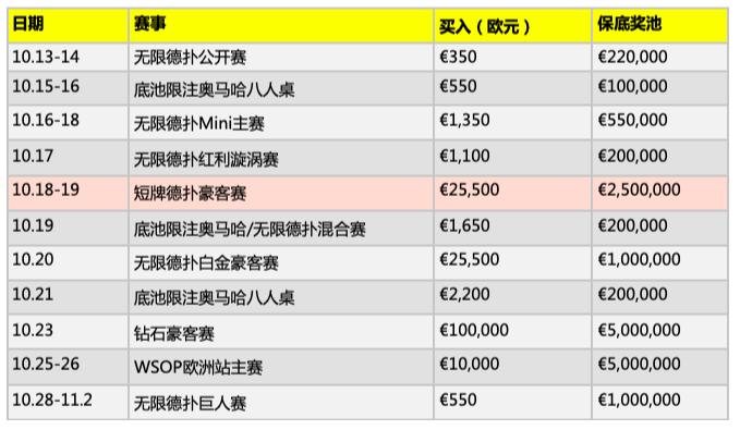 【蜗牛棋牌】WSOP-E新增€25,500短牌金手链赛事,这个秋天有11项金手链赛事!
