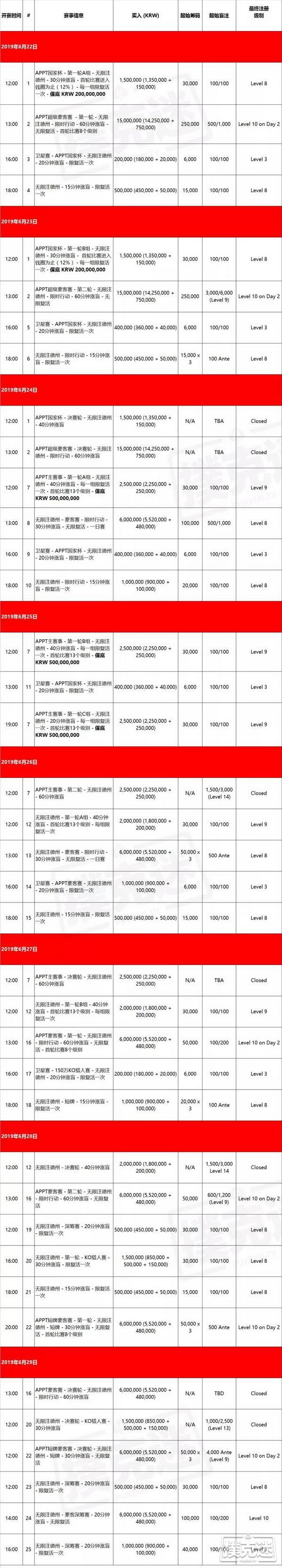 【蜗牛棋牌】APPT亚太扑克巡回赛济州岛站6月来袭!赛程已出炉