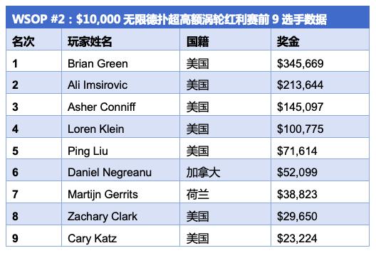 【蜗牛棋牌】Brian Green摘得WSOP #2桂冠,斩获今年夏季首条金手链!