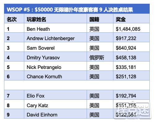 【蜗牛棋牌】Ben Heath斩获WSOP ,000豪客赛冠军