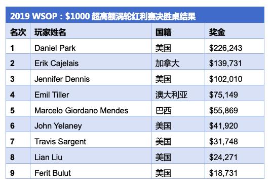 【蜗牛棋牌】Daniel Park赢得2019 WSOP http://www.woniuqipai.com/wp-content/uploads/2019/06/1559829066981709.png,000超高额涡轮红利赛冠军,奖金6,243