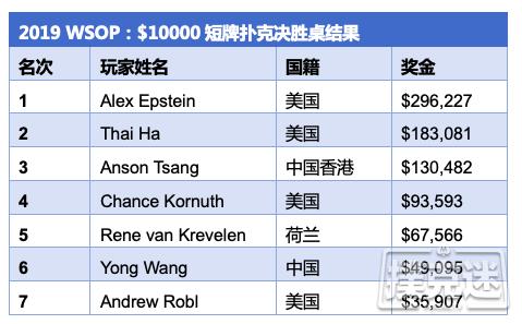 【蜗牛棋牌】Alex Epstein斩获第一条短牌WSOP金手链