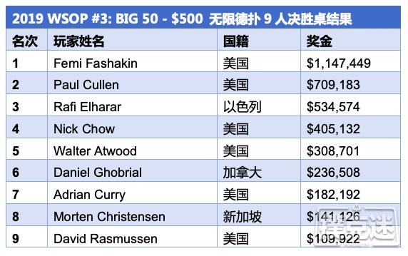 【蜗牛棋牌】Femi Fashakin斩获WSOP史上最大规模赛事Big50冠军
