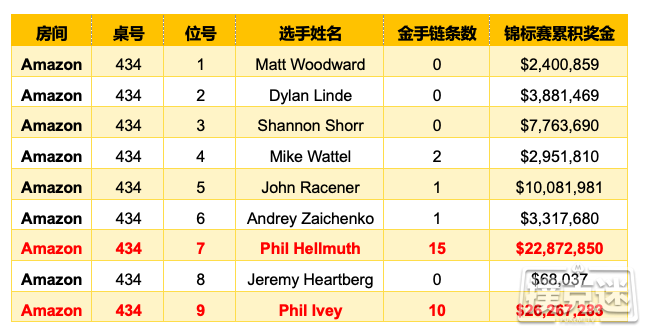 【蜗牛棋牌】Phil Ivey现身2019 WSOP第18项赛事