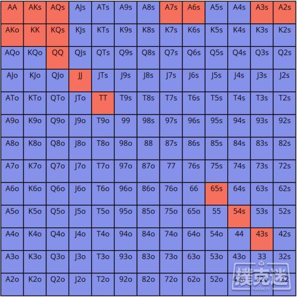 【蜗牛棋牌】利用这8个久经考验的策略征服现场扑克