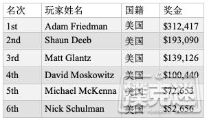 【蜗牛棋牌】Adam Friedman蝉联WSOP荷官选择锦标赛冠军
