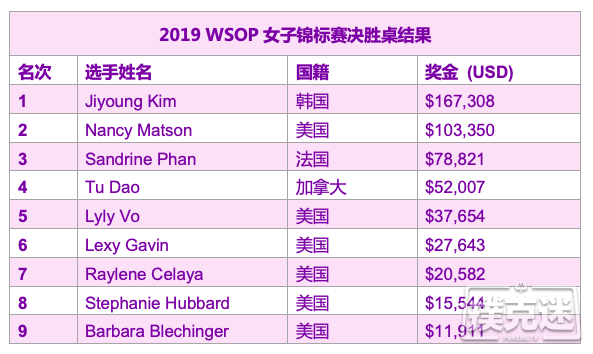 【蜗牛棋牌】韩国选手Jiyoung Kim斩获2019 WSOP女子锦标赛冠军