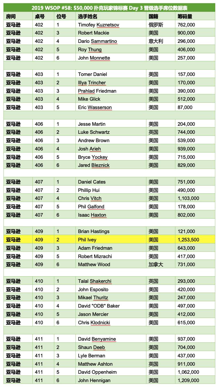 【蜗牛棋牌】WSOP赛讯:Phil Ivey领跑,000扑克玩家锦标赛,三度冠军Michael Mizrachi出局!