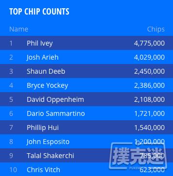 【蜗牛棋牌】WSOP ,000锦标赛:Phil Ivey仍然领跑!