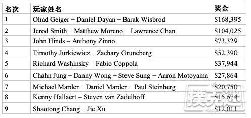 【蜗牛棋牌】以色列战队取得WSOP http://www.woniuqipai.com/wp-content/uploads/2019/06/15616894137307.png,000 Tag团队赛冠军