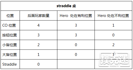 【蜗牛棋牌】应对straddle的三个重要技巧