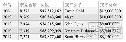 【蜗牛棋牌】2019 WSOP主赛Day2C:Julian Milliard领跑全场