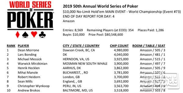 【蜗牛棋牌】2019WSOP主赛Day4:Dean Morrone领跑全场