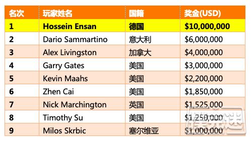 【蜗牛棋牌】Hossein Ensan问鼎2019WSOP主赛揽获1000万美元奖金