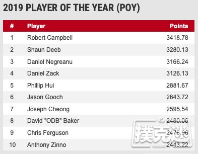 【蜗牛棋牌】Robert Campbell领跑2019 WSOP年度玩家排行榜
