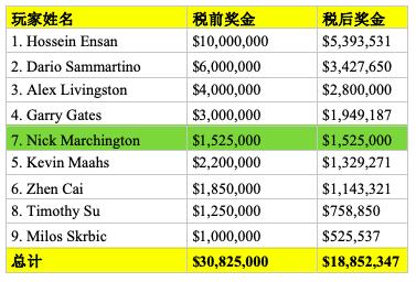 【蜗牛棋牌】每年都一样,WSOP主赛冠军Hossein Ensan奖金腰斩,最大赢家其实是税务局