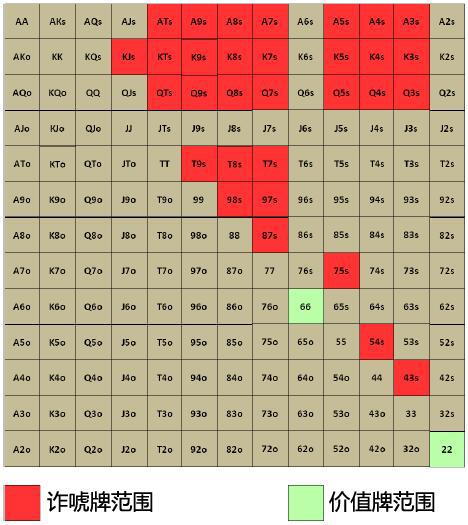 【蜗牛棋牌】Grinder手册-58:组合与阻断牌-2
