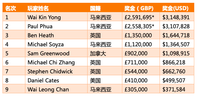 【蜗牛棋牌】Wai Kin Yong斩获传奇伦敦主赛冠军,揽获奖金£2,591,695