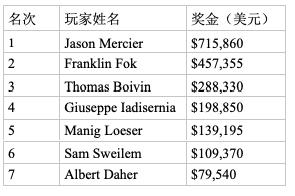 【蜗牛棋牌】Jason Mercier取得2019赛米尔洛滚石扑克公开赛,000豪客赛冠军