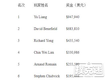 【蜗牛棋牌】Yu Liang斩获传奇伦敦站£50,000短牌赛事冠军