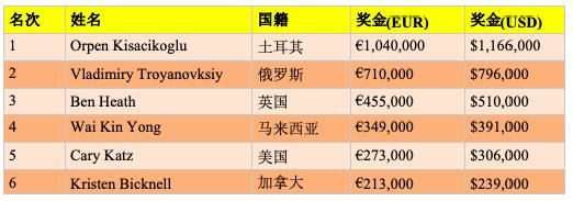 【蜗牛棋牌】Orpen Kisacikoglu斩获2019 partypoker 100K超高额豪客赛冠军,揽获奖金€1,040,000