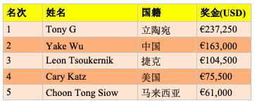 【蜗牛棋牌】Tony G摘得2019 partypoker LIVE MILLIONS欧洲站传奇短牌赛桂冠!