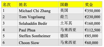 【蜗牛棋牌】Michael Zhang取得 €25K MILLIONS欧洲站超高额豪客赛冠军