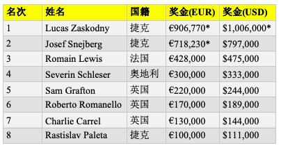 【蜗牛棋牌】Lukas Zaskodny斩获2019 partypoker LIVE MILLIONS欧洲站主赛冠军,入账€906,770