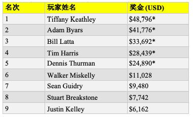 "【蜗牛棋牌】Tiffany Keathley赢得RGPS丘尼卡""Game 7"" 主赛胜利,入账,796"