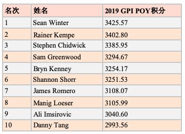 【蜗牛棋牌】全球扑克指数:Sean Winter领跑GPI POY 10月排名