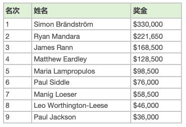 【蜗牛棋牌】Simon Brändström拿下WPT UK主赛冠军,奖金0,000