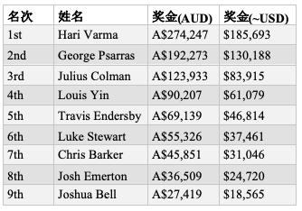 【蜗牛棋牌】Hari Varma斩获首届WPT澳大利亚站主赛胜利,奖金5,693