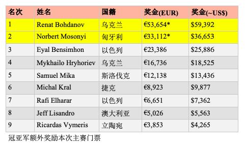 【蜗牛棋牌】乌克兰选手Renat Bohdanov斩获2019 WSOPE第一条金手链