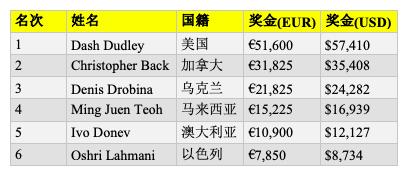 【蜗牛棋牌】Dash Dudley斩获WSOPE第二项赛事冠军,入账,410