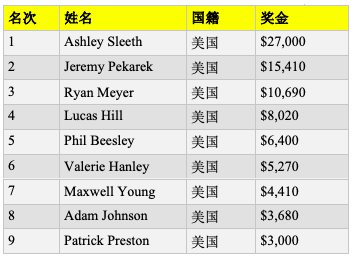 【蜗牛棋牌】女牌手Ashley Sleeth斩获http://www.woniuqipai.com/wp-content/uploads/2019/10/1571495819465321.png,100周四之战赛事冠军,入账,000