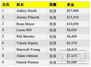 【蜗牛棋牌】女牌手Ashley Sleeth斩获周四之战赛冠军