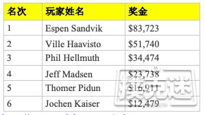 【蜗牛棋牌】Espen Sandvik斩获WSOPE八项混合赛事冠军