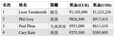【蜗牛棋牌】Leon Tsoukernik击败Phil Ivey斩获帝王娱乐场100K短牌胜利,奖金€1,102,000